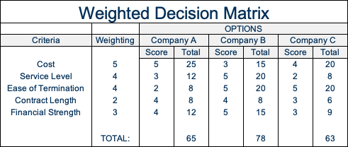 RFP weighted scorecard example