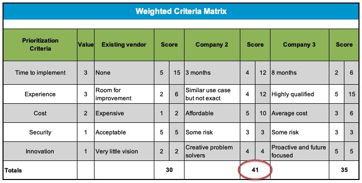 RFP weighted scoring scorecard example