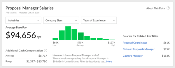 The Ultimate Guide to Proposal Managers Career Path