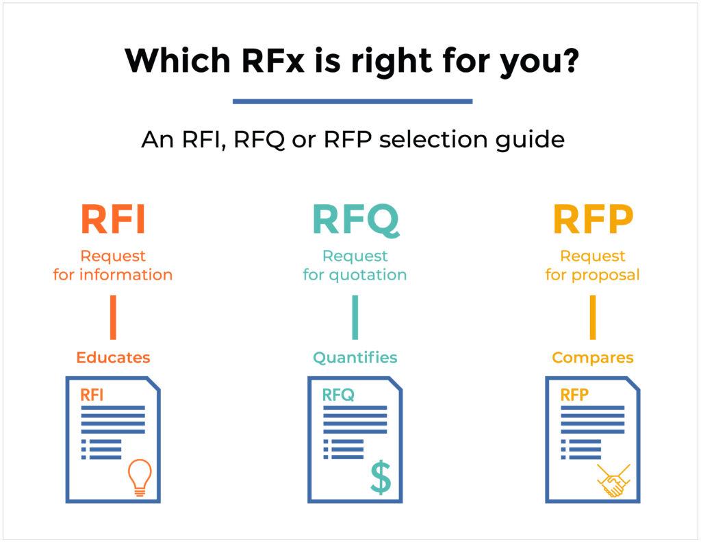 RFI RFQ RFP infographic